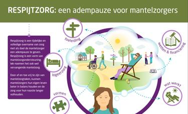 Infographic Respijtzorg - MantelzorgNL/Movisie/Vilans