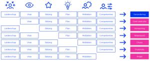 Verdiepende tools - verandermanagement